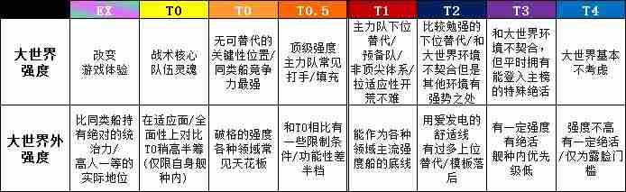 碧蓝航线强度榜 碧蓝航线强力舰娘2021
